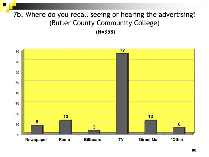 7b. Where do you recall seeing or hearing the advertising? (Butler County Community College)