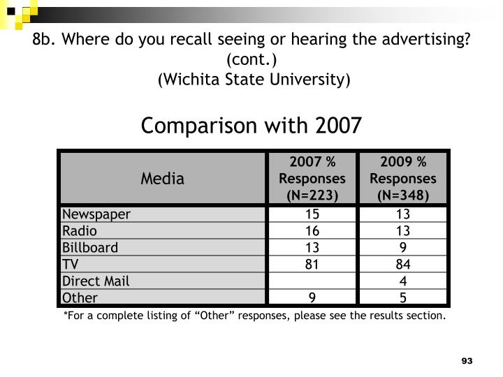 8b. Where do you recall seeing or hearing the advertising? (cont.)