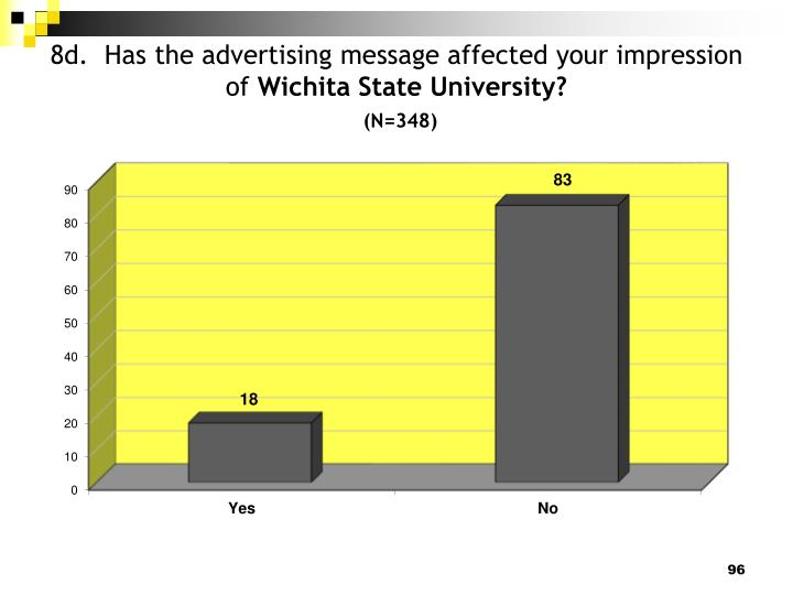 8d.  Has the advertising message affected your impression of