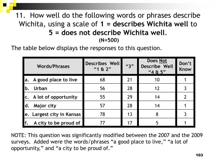 11.  How well do the following words or phrases describe Wichita, using a scale of