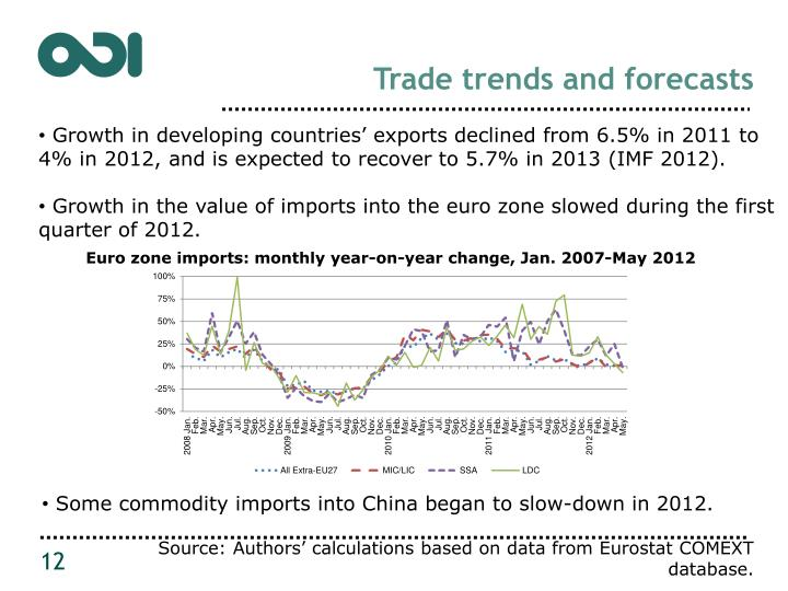 Trade trends and forecasts