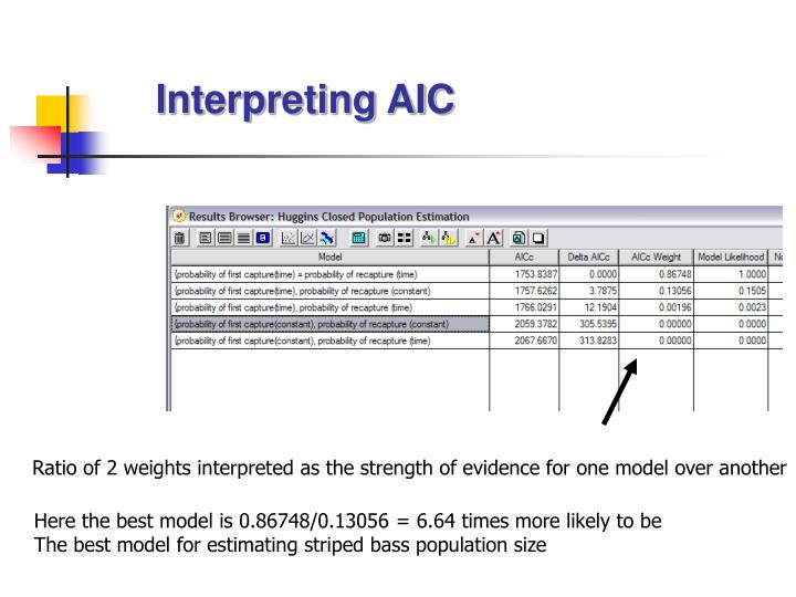 Interpreting AIC