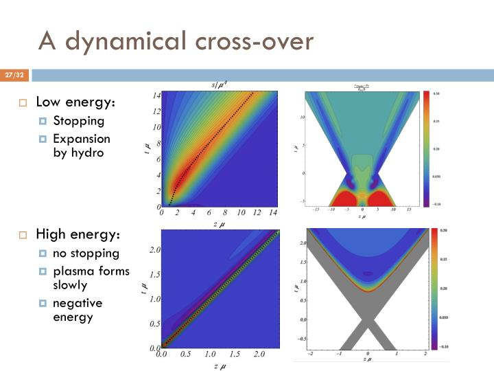 A dynamical cross-over