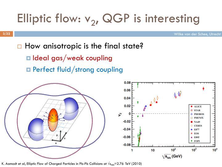 Elliptic flow v 2 qgp is interesting