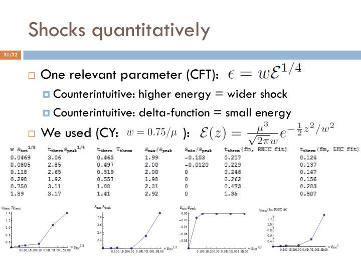Shocks quantitatively