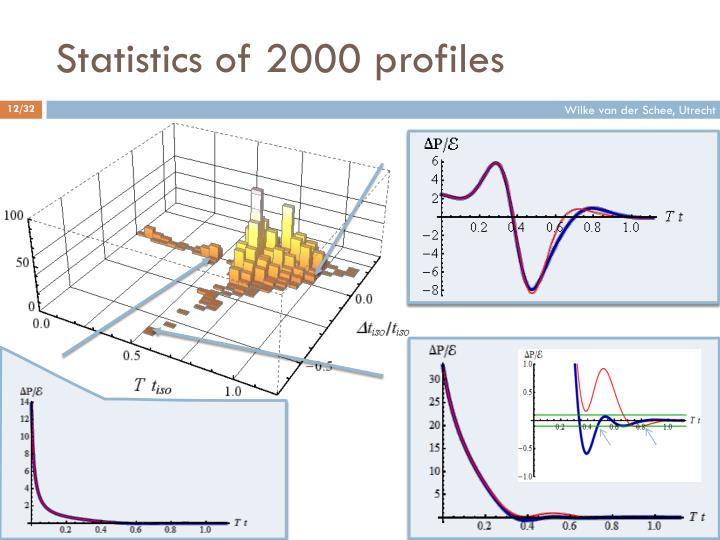 Statistics of 2000 profiles