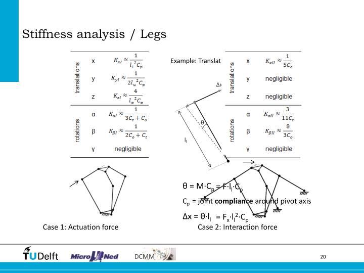 Stiffness analysis / Legs