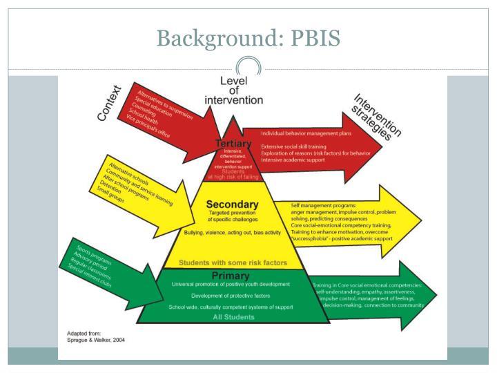Background: PBIS