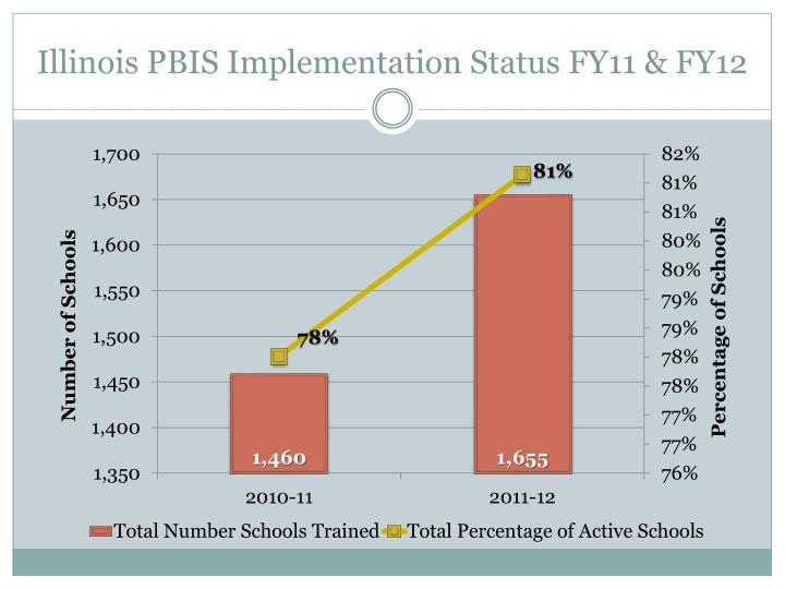 Illinois PBIS Implementation Status FY11 & FY12