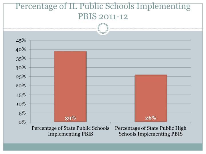 Percentage of IL Public Schools Implementing PBIS 2011-12