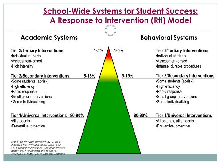 School-Wide Systems for Student Success: