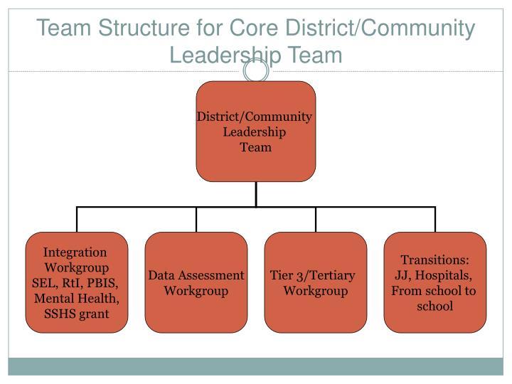 District/Community