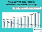 average ppo deductible for individual in network coverage