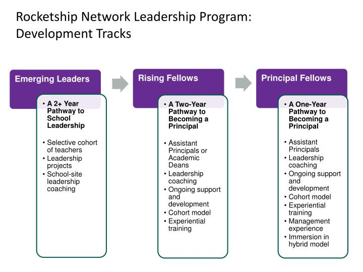 Rocketship Network Leadership Program: