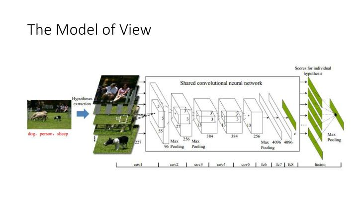 The Model of View