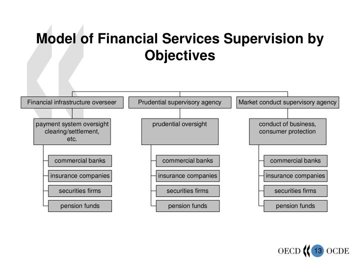 Model of Financial Services Supervision by Objectives