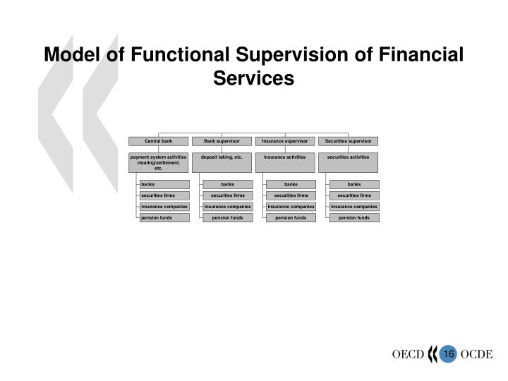 Model of Functional Supervision of Financial Services