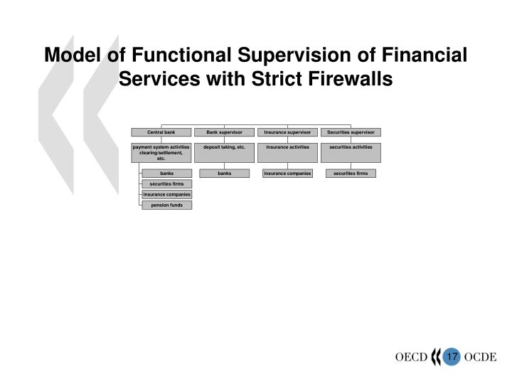 Model of Functional Supervision of Financial Services with Strict Firewalls