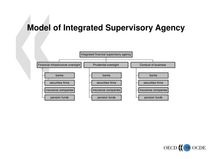 Model of Integrated Supervisory Agency
