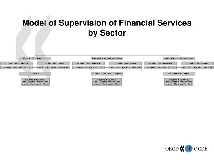 Model of Supervision of Financial Services by Sector