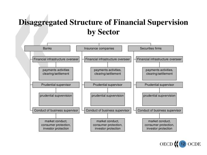 Disaggregated Structure of Financial Supervision by Sector