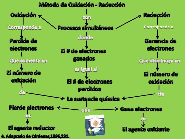 Método de Oxidación - Reducción