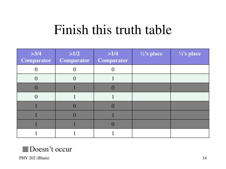 Finish this truth table