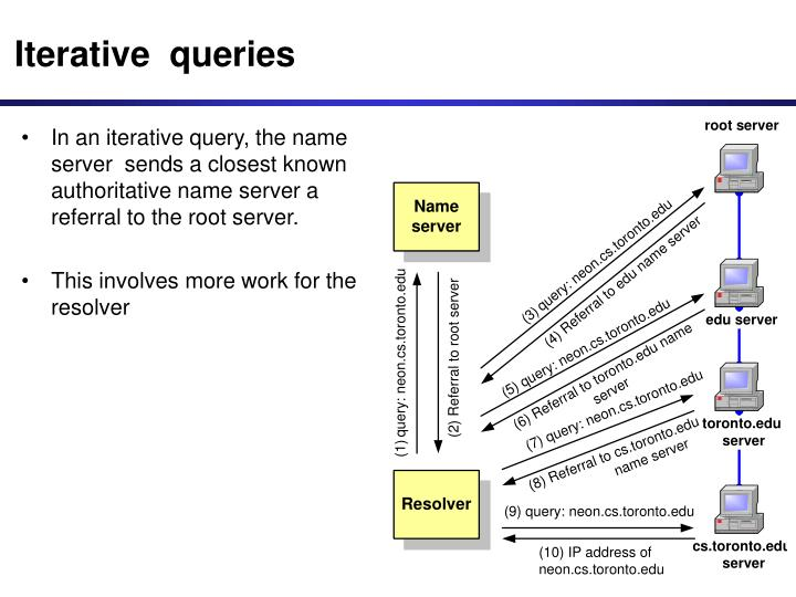 Iterative  queries
