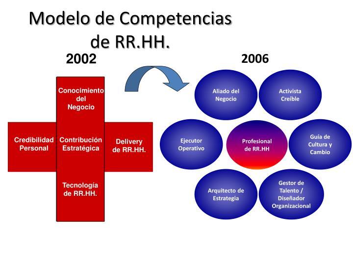 Modelo de competencias de rr hh1