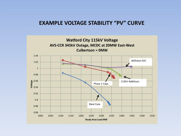 """EXAMPLE VOLTAGE STABILITY """"PV"""" CURVE"""