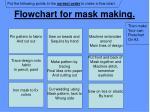 flowchart for mask making1