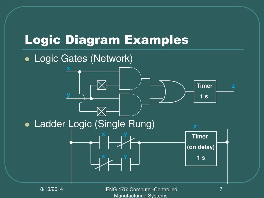 PPT - IENG 475 - Lecture 13 PowerPoint Presentation - ID:3119983