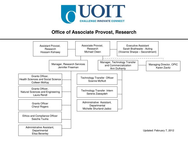 Office of Associate Provost, Research