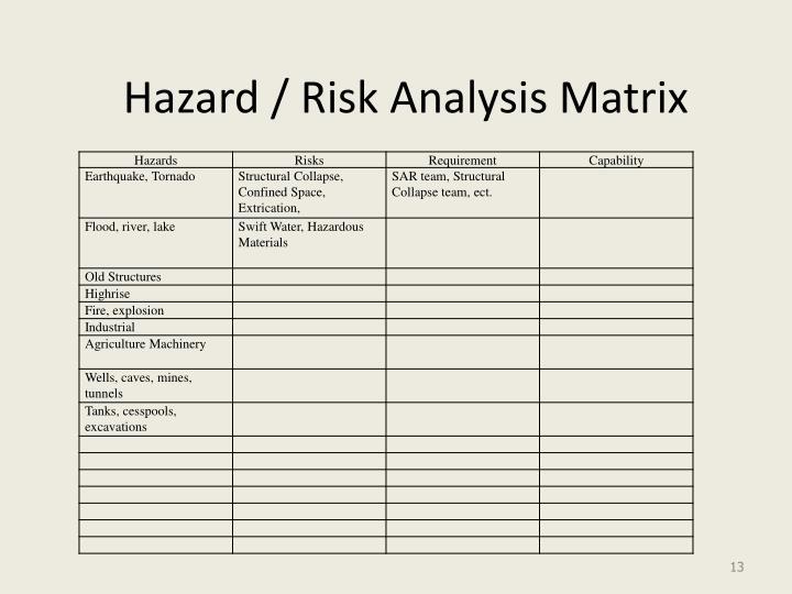 Hazard / Risk Analysis Matrix