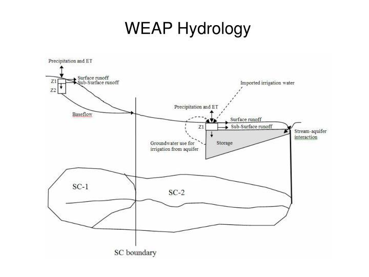 WEAP Hydrology