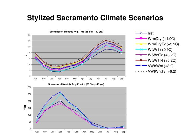 Stylized Sacramento Climate Scenarios