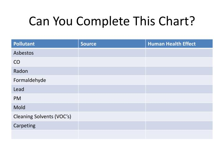 Can You Complete This Chart?