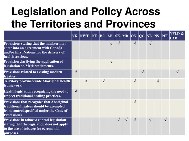 Legislation and Policy Across the Territories and Provinces