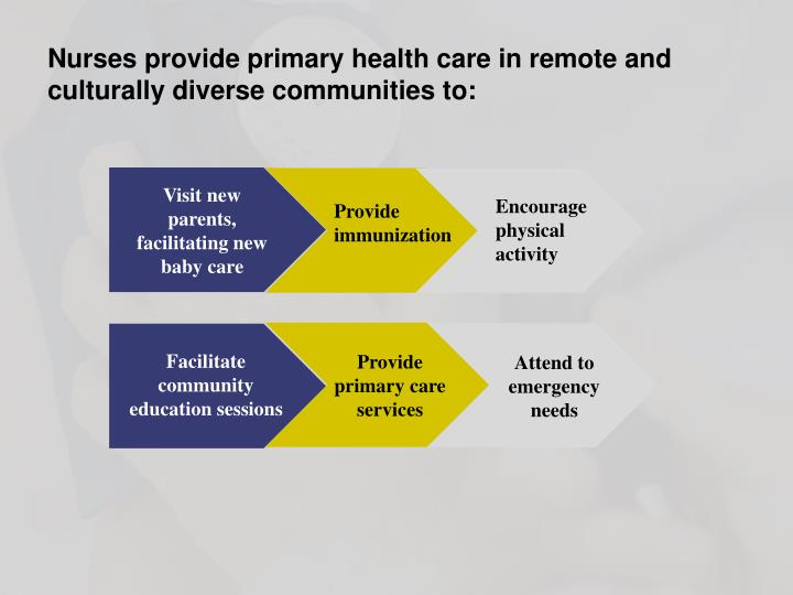 Nurses provide primary health care in remote and culturally diverse communities to: