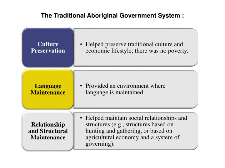 The Traditional Aboriginal Government System :