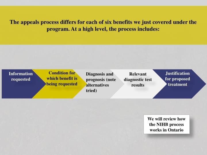 The appeals process differs for each of six benefits we just covered under the program. At a high level, the process includes: