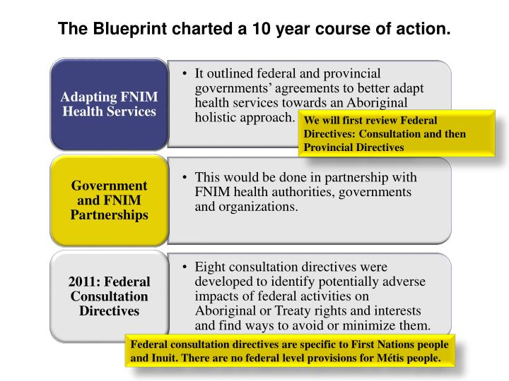 The Blueprint charted a 10 year course of action.