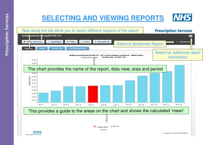 The chart provides the name of the report, data view, area and period