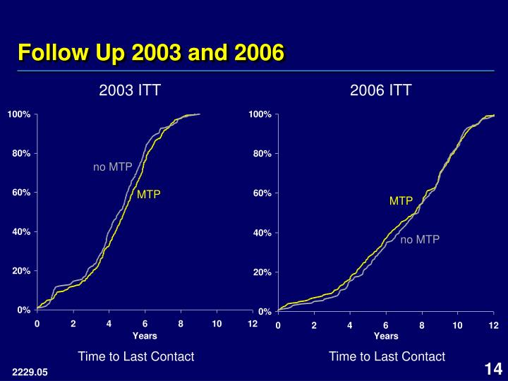 Follow Up 2003 and 2006
