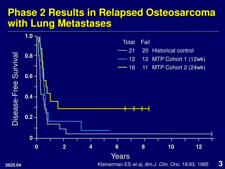Phase 2 results in relapsed osteosarcoma with lung metastases