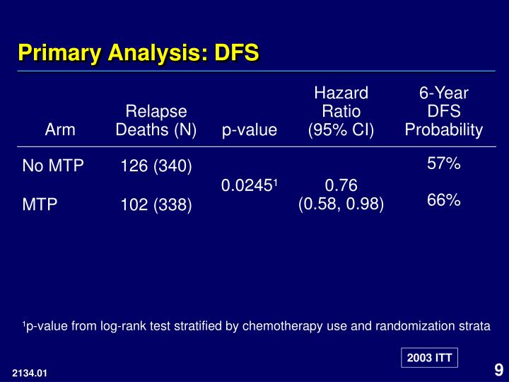 Primary Analysis: DFS