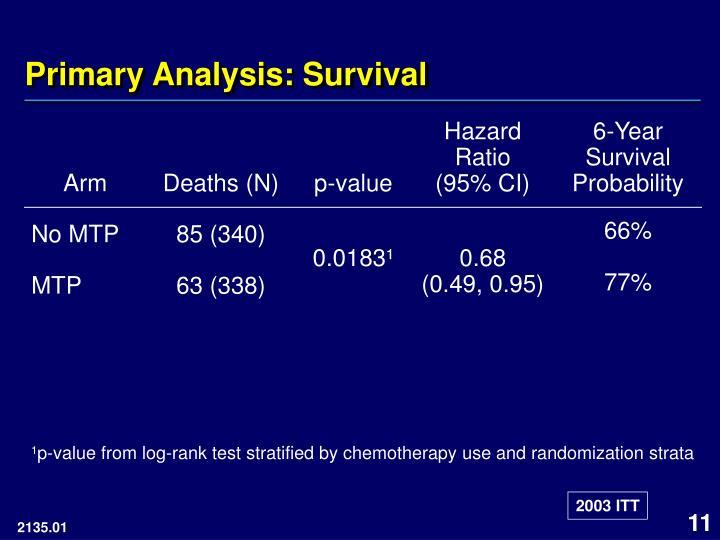 Primary Analysis: Survival
