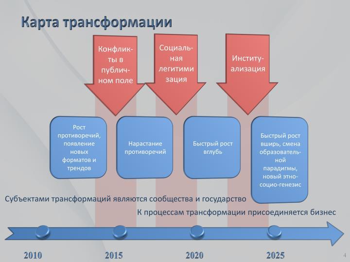 Карта трансформации