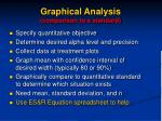 graphical analysis comparison to a standard