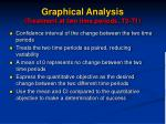 graphical analysis treatment at two time periods t2 t1
